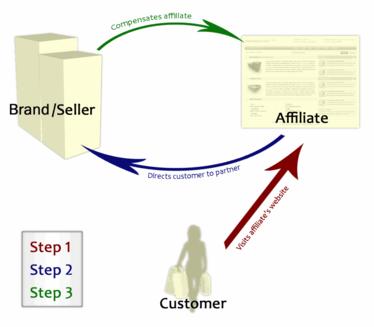 Affiliate Marketing Illustration